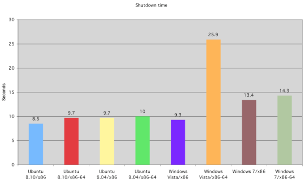 ubuntu_vs_7-5